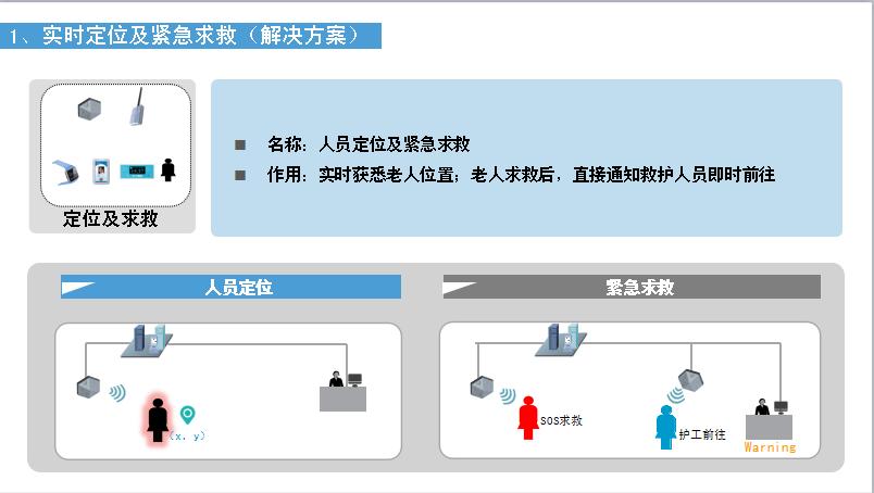 人员定位管理系统